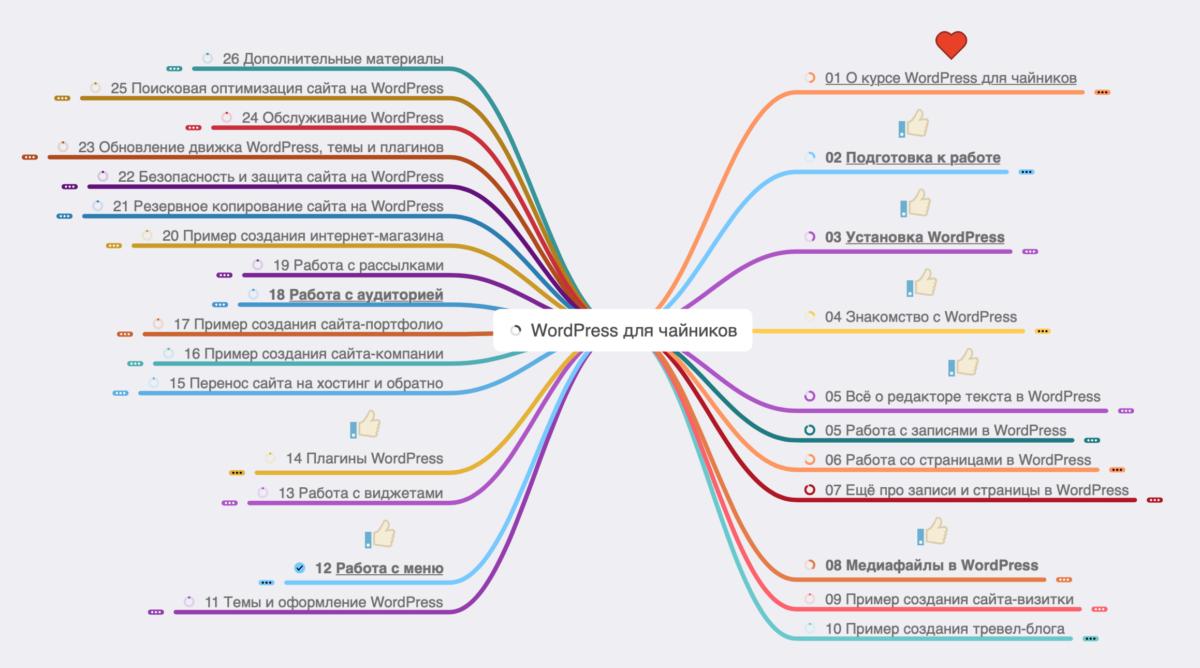 Карта проекта WordPress для чайников