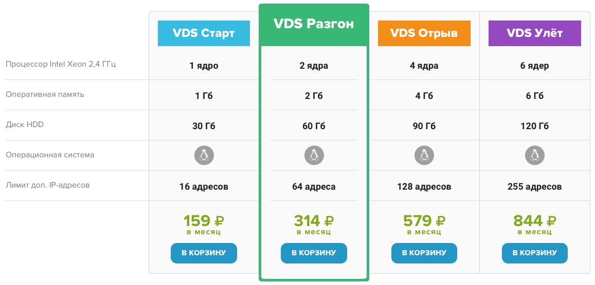 Тарифы серверов FirstVDS